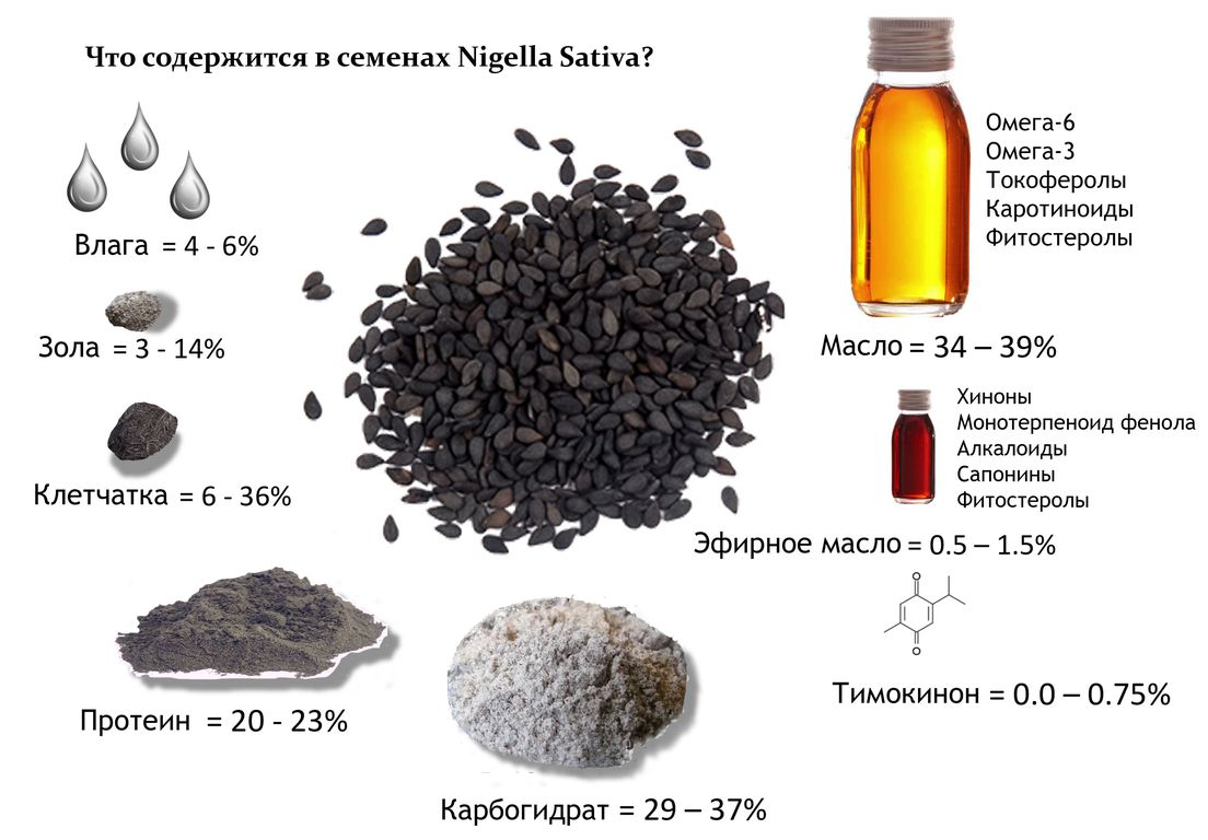 О пользе чёрного тмина