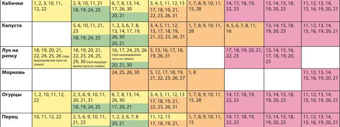 График посадки растений по Лунному календарю