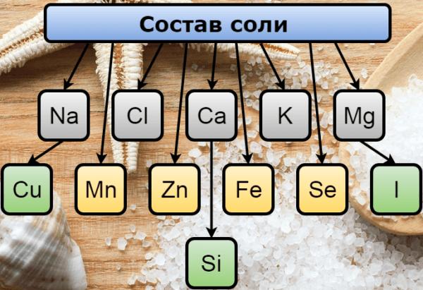Таблица с составом соли